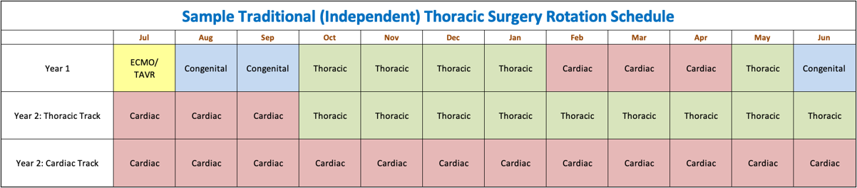 Sample Traditional (Independent) Thoracic Surgery Rotation Schedule