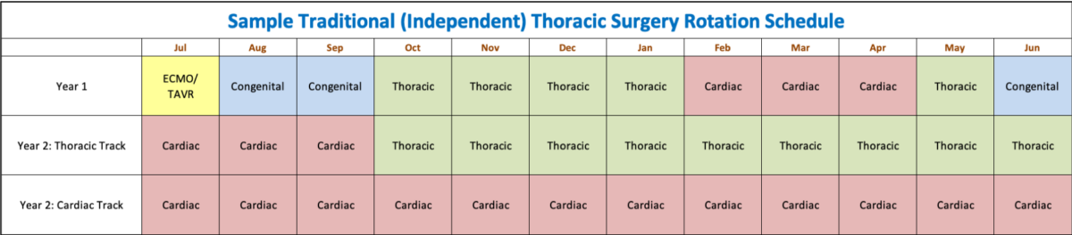 Thoracic Surgery Rotation Schedule